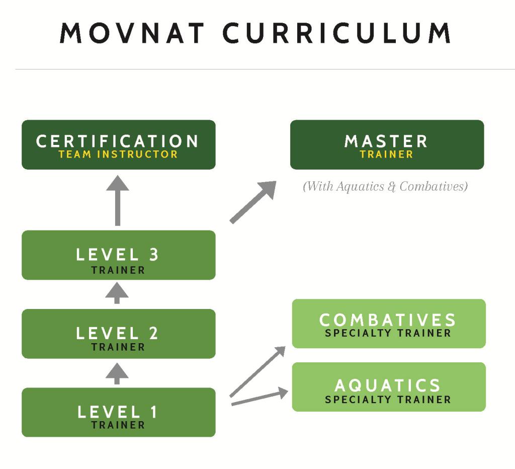 Movnat curriculum
